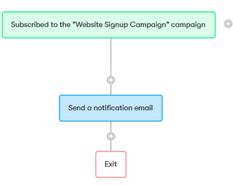 A three-step email automation example created inside Drip.