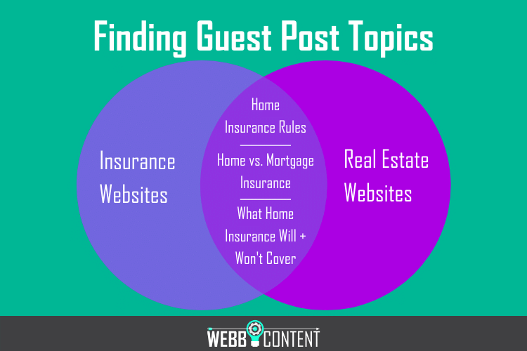 Venn diagram example used to find content topics between an insurance website and a real estate website, containing three topics in the middle.