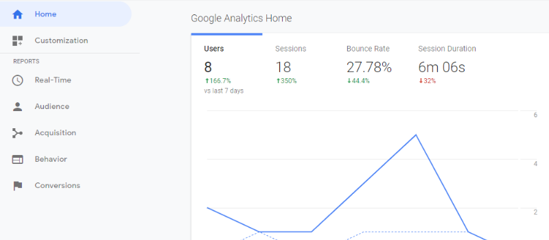 Screenshot of the Analytics home screen, often used for regional and local SEO to measure content and site performance.