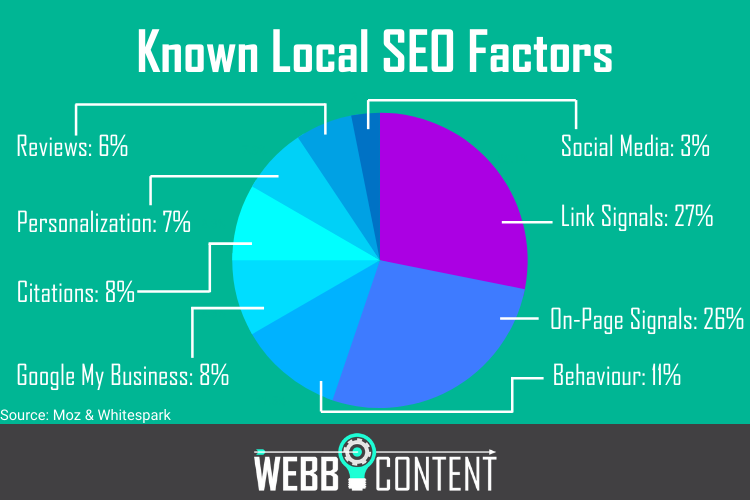 Pie chart answering what is local SEO and outlining top 8 factors with weighted per cent.
