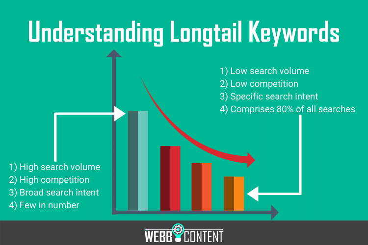 Infographic illustrating how longtail keywords carry lower search volume but comprise the vast majority of searches.