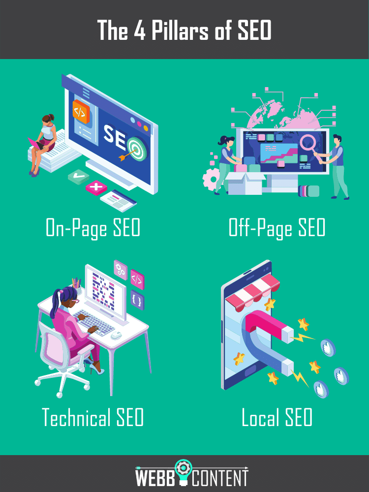 Answering what is SEO and why does it matter by illustrating 4 pillars of SEO, including on-page, off-page, technical, and local factors.