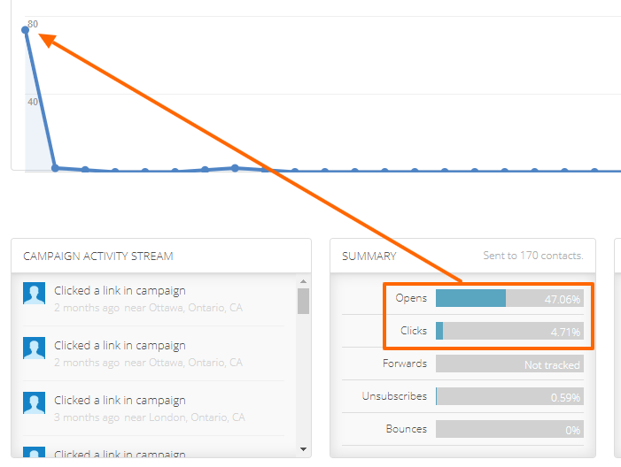 An email analytics screen outlining an open rate in ActiveCampaign.