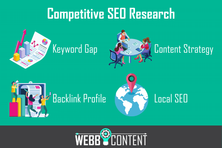 4 elements of competitive SEO research outlined in an infographic.