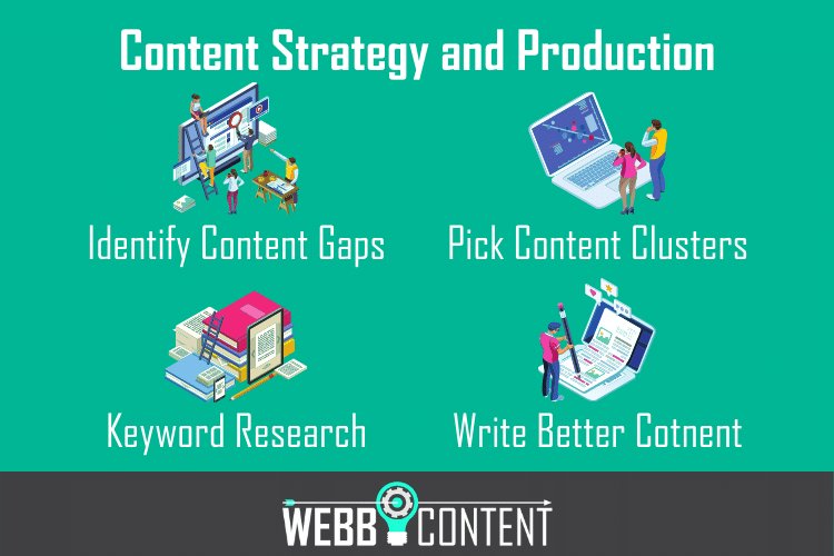 4 key parts of a growth content strategy, invluding identifying content gaps, picking clusters, performing keyword research, and writing high-quality content.