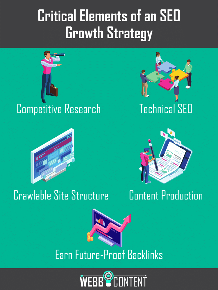 Infographic displaying 5 key elements of an SEO growth strategy, including: competitive research, technical SEO, making a crawlable site structure, content production, and backlink acquisition.