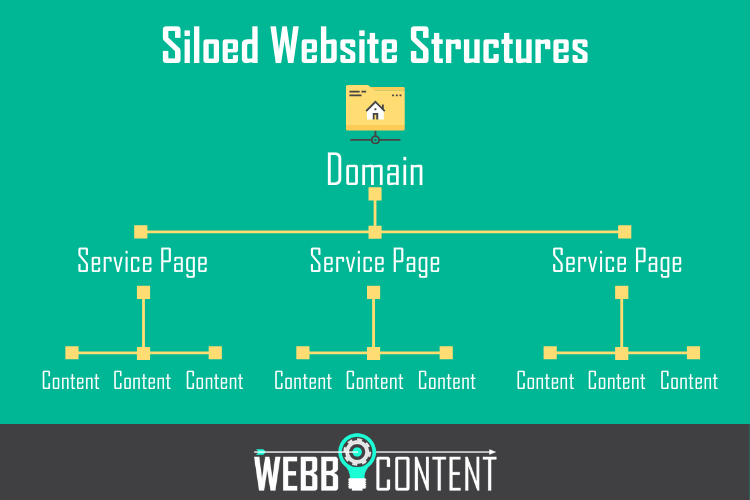 Flow chart showing page organization in a siloed website structure, including the home page, service pages, and siloed content pages.
