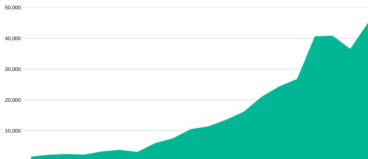 Area chart showing organic website traffic growth from 1,000 sessions per month to 45,000 sessions per month.
