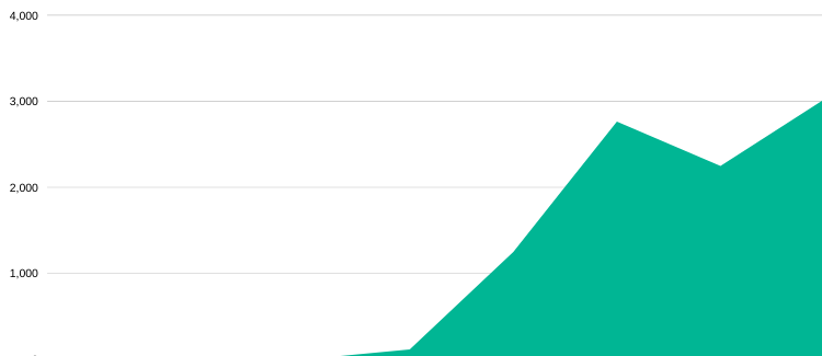 Green area chart showing organic search traffic growing to nearly 3,00 per month.